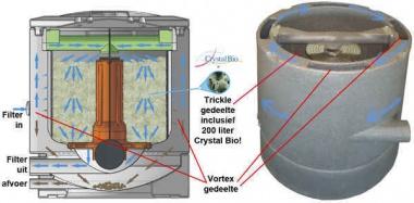 AquaForte Schwerkraft Rieselfilter